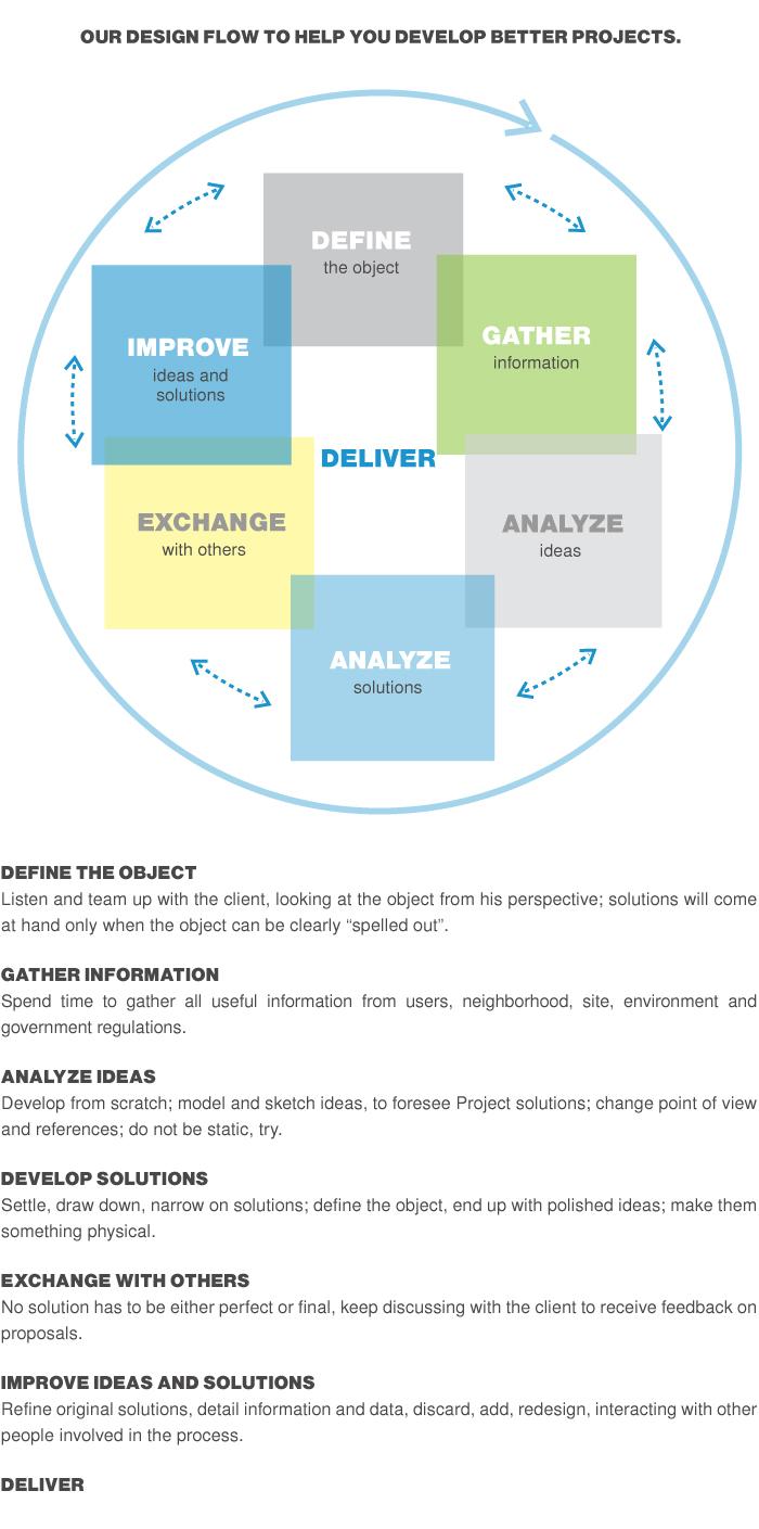 Process_diagramcion